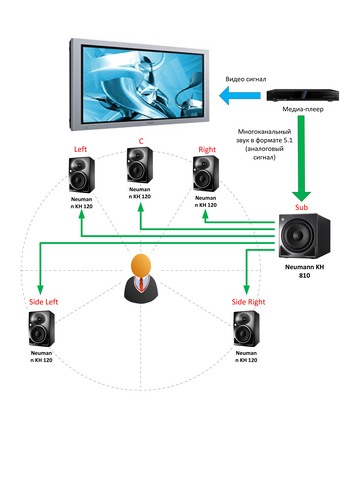 Система объёмного звучания 5.1