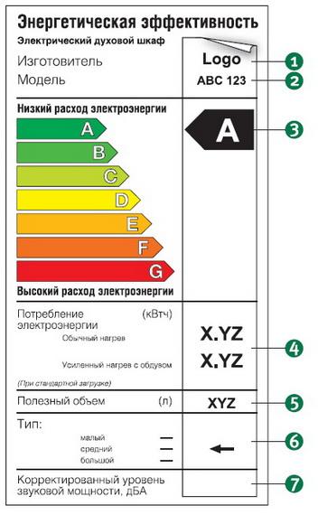 Читаем этикетку энергоэффективности