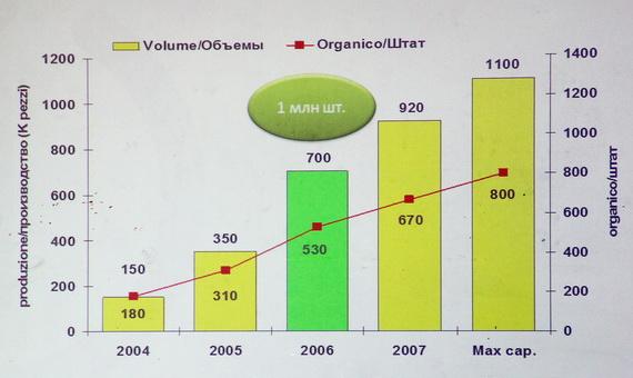 Рост объема выпуска стиральных